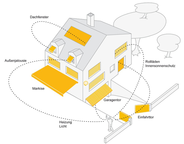 Smart Home Somfy
