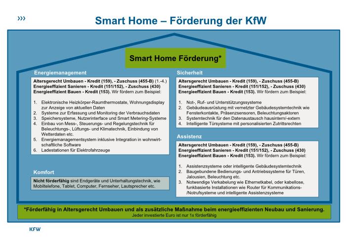 Smart Home KfW Förderungen im Überblick