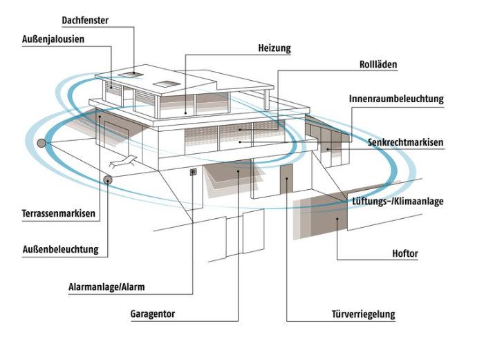 Viele Einsatzmöglichkeiten für Smart Home